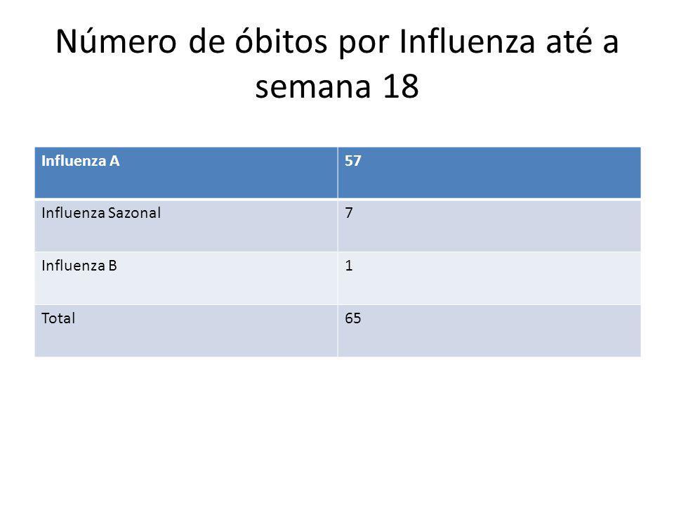 Número de óbitos por Influenza até a semana 18