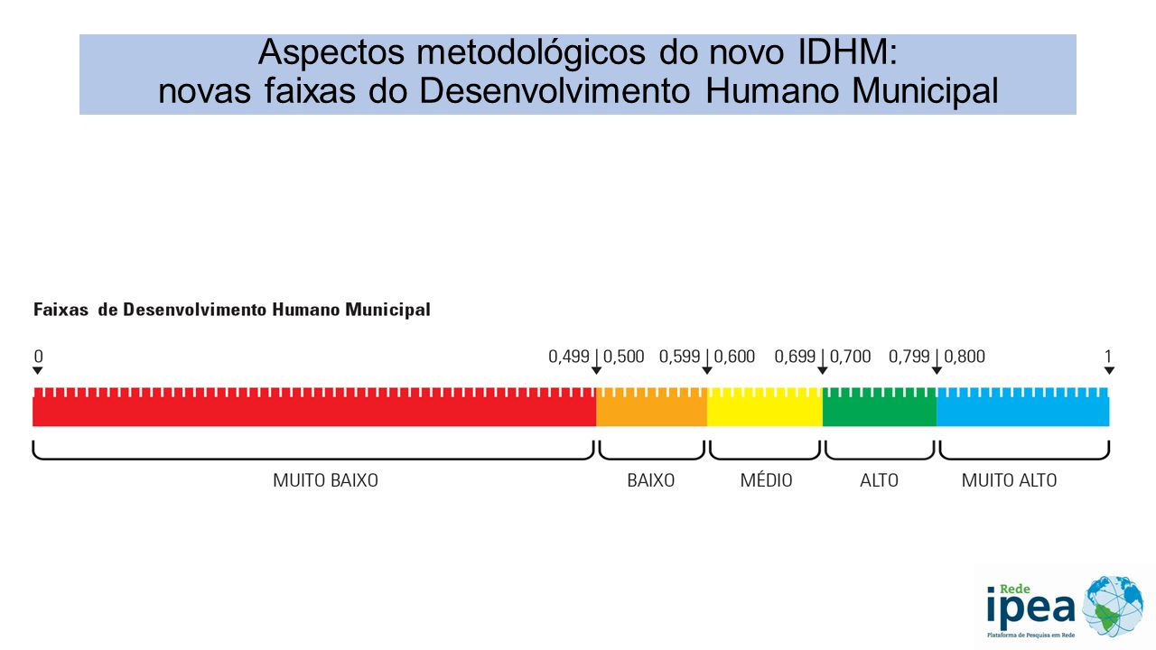 Aspectos metodológicos do novo IDHM: