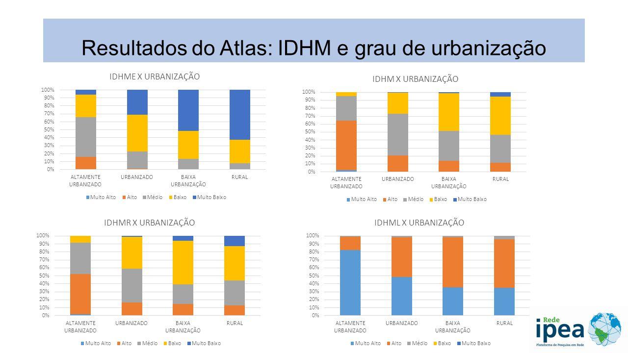 Resultados do Atlas: IDHM e grau de urbanização
