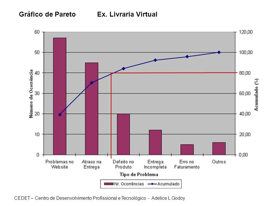 Gráfico de Pareto Ex. Livraria Virtual