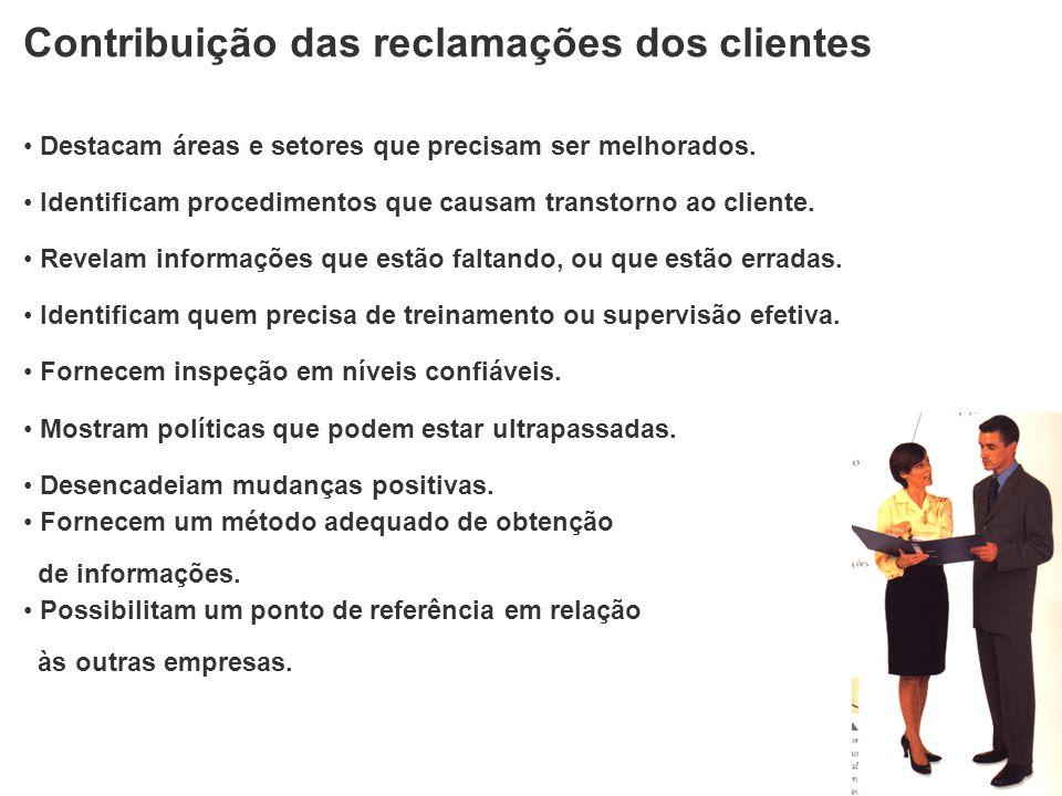 Contribuição das reclamações dos clientes