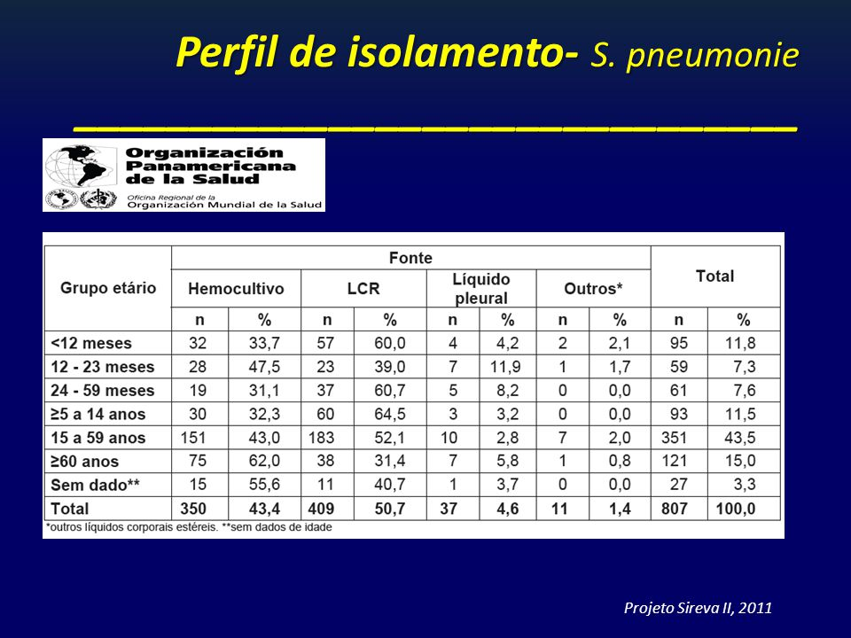Perfil de isolamento- S. pneumonie _______________________________