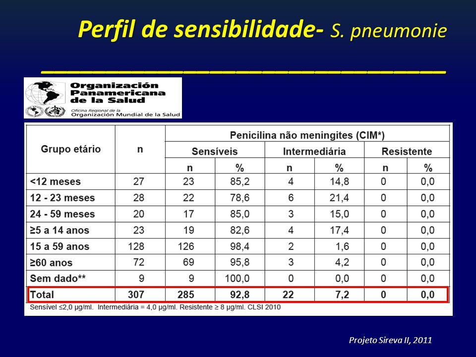 Perfil de sensibilidade- S. pneumonie _______________________________