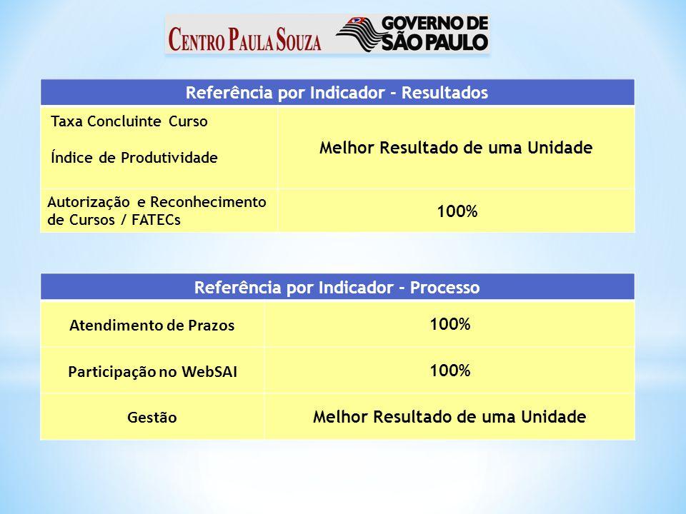 Referência por Indicador - Resultados Melhor Resultado de uma Unidade