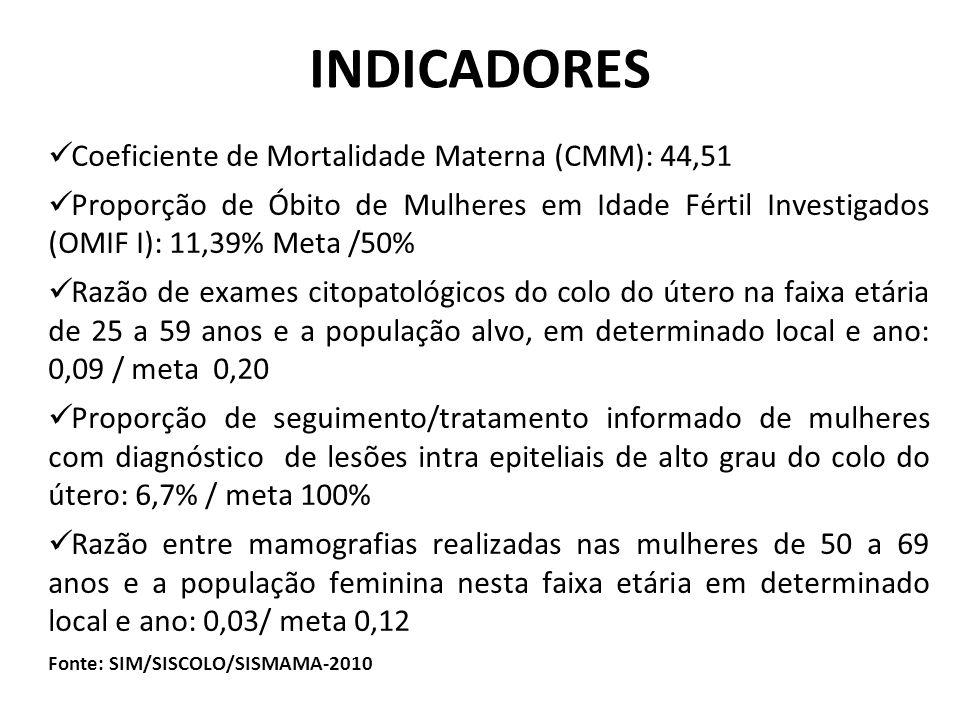 INDICADORES Coeficiente de Mortalidade Materna (CMM): 44,51