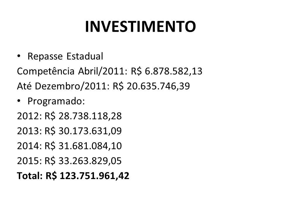 INVESTIMENTO Repasse Estadual Competência Abril/2011: R$ 6.878.582,13