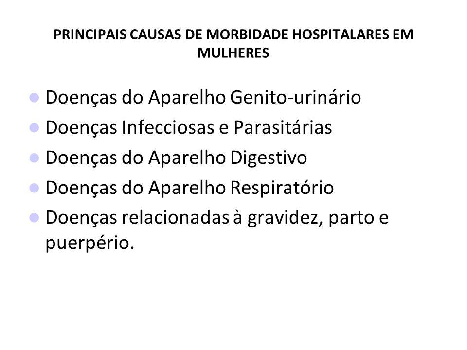 PRINCIPAIS CAUSAS DE MORBIDADE HOSPITALARES EM MULHERES