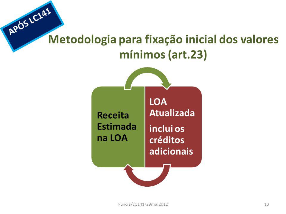 Metodologia para fixação inicial dos valores mínimos (art.23)