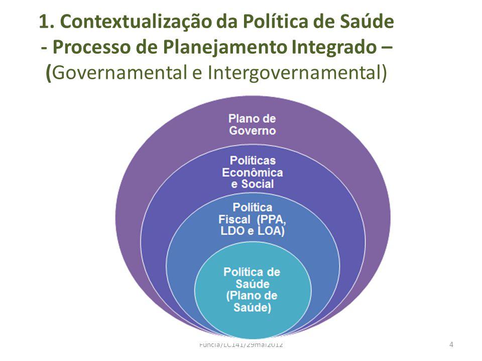 1. Contextualização da Política de Saúde - Processo de Planejamento Integrado – (Governamental e Intergovernamental)