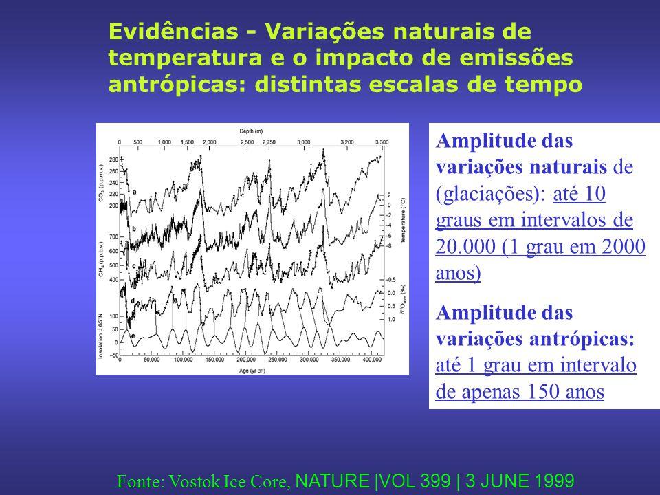 Evidências - Variações naturais de temperatura e o impacto de emissões antrópicas: distintas escalas de tempo