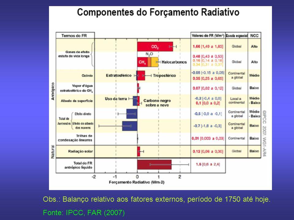 Obs.: Balanço relativo aos fatores externos, período de 1750 até hoje.