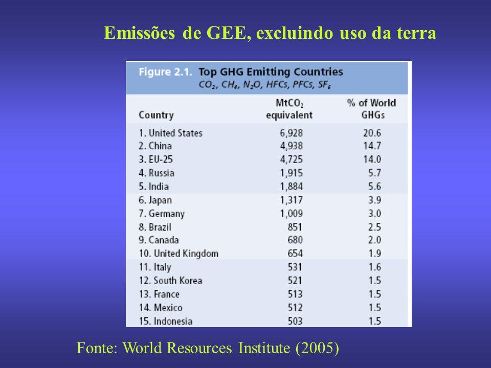 Emissões de GEE, excluindo uso da terra