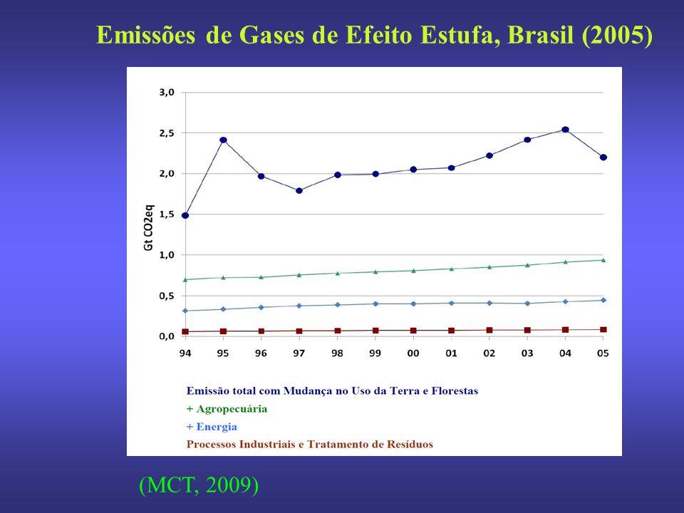 Emissões de Gases de Efeito Estufa, Brasil (2005)