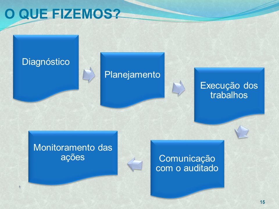 O QUE FIZEMOS Diagnóstico Planejamento Execução dos trabalhos