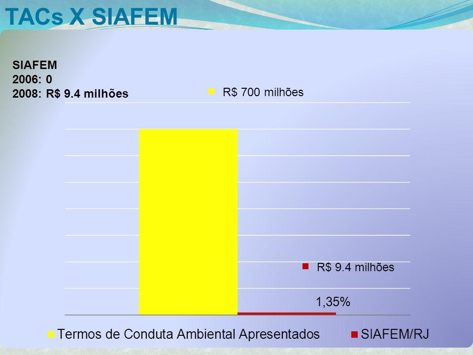 TACs X SIAFEM SIAFEM 2006: 0 2008: R$ 9.4 milhões
