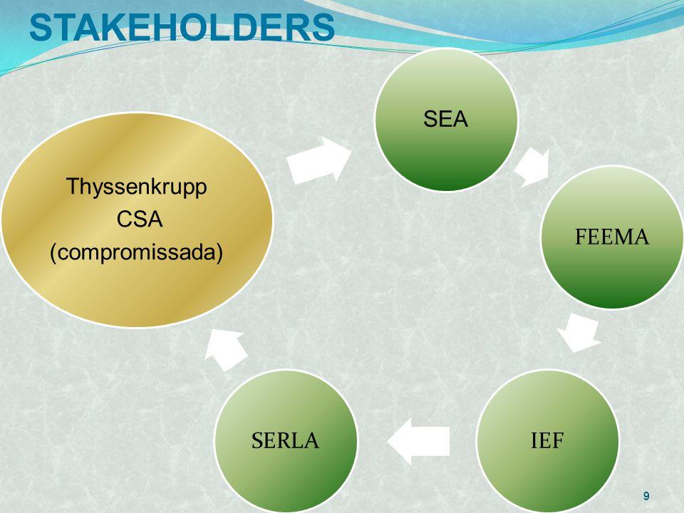 STAKEHOLDERS SEA FEEMA IEF SERLA Thyssenkrupp CSA (compromissada)