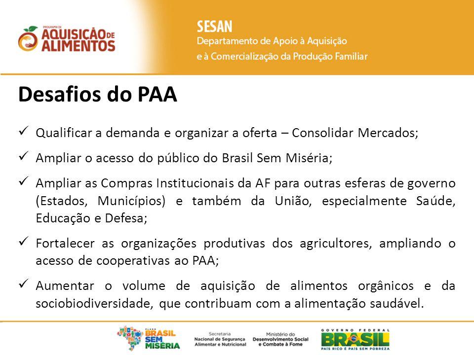 Desafios do PAA Qualificar a demanda e organizar a oferta – Consolidar Mercados; Ampliar o acesso do público do Brasil Sem Miséria;