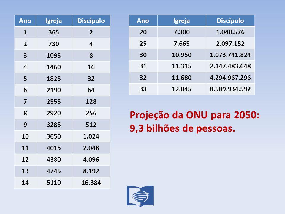 Projeção da ONU para 2050: 9,3 bilhões de pessoas.