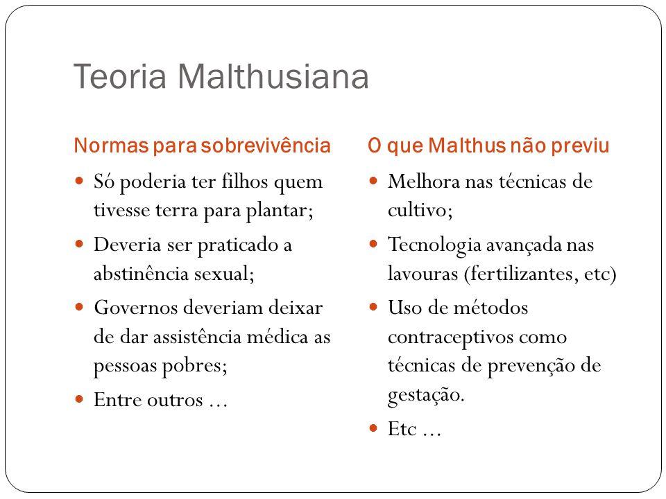 Teoria Malthusiana Normas para sobrevivência. O que Malthus não previu. Só poderia ter filhos quem tivesse terra para plantar;