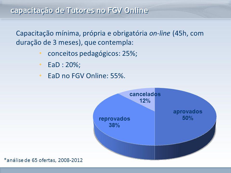 capacitação de Tutores no FGV Online
