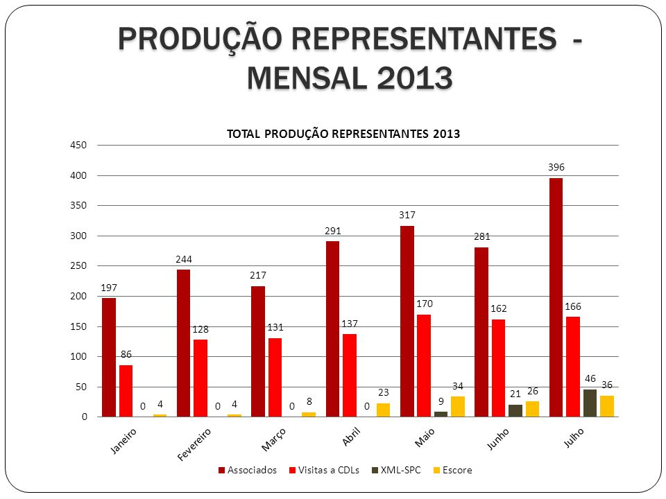 PRODUÇÃO REPRESENTANTES - MENSAL 2013