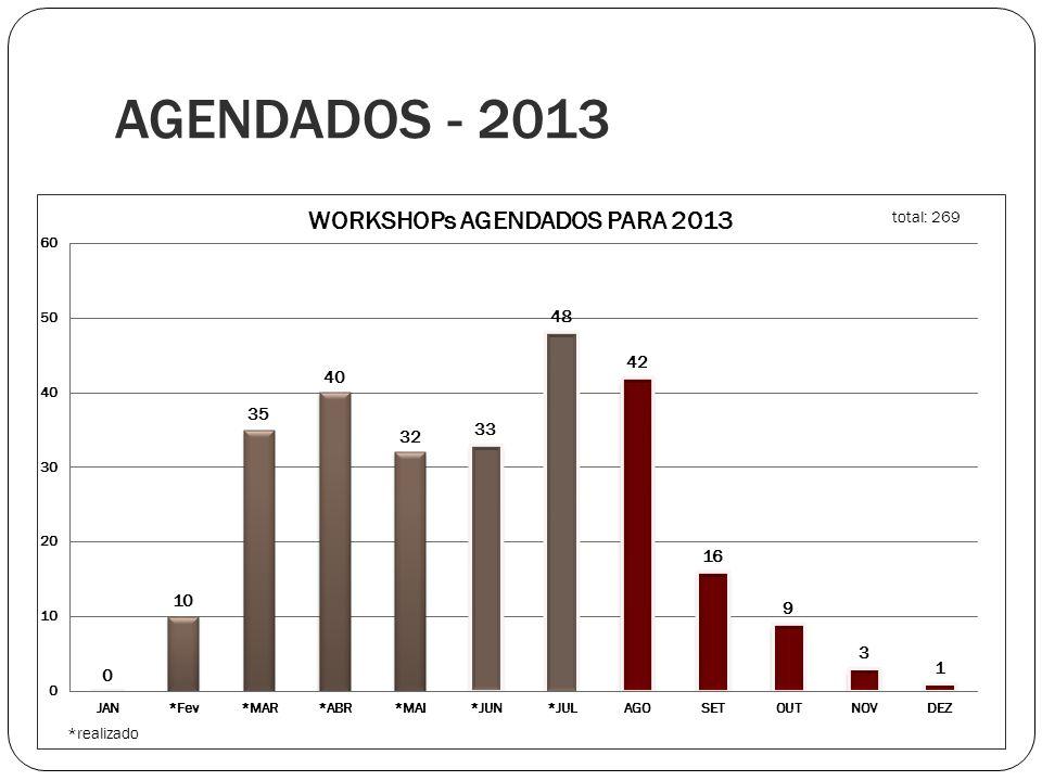 AGENDADOS - 2013 Resuma.