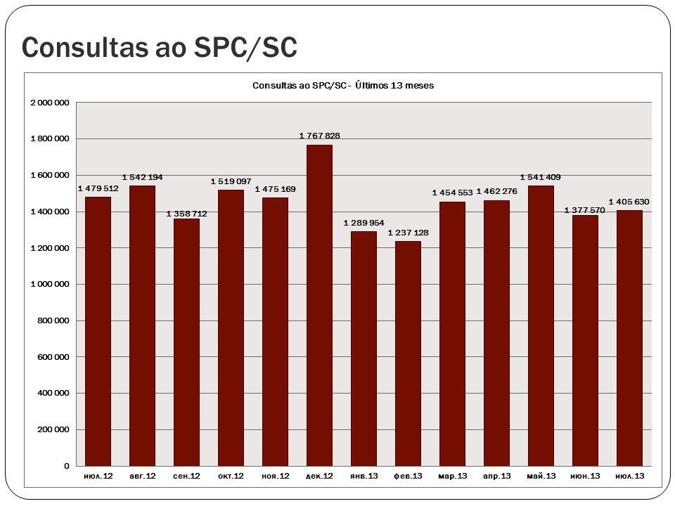 Consultas ao SPC/SC