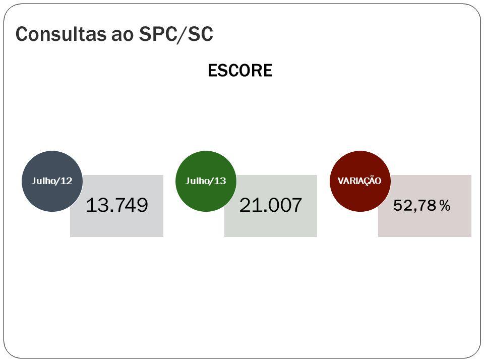 Consultas ao SPC/SC 13.749 21.007 ESCORE 52,78 % Julho/12 Julho/13