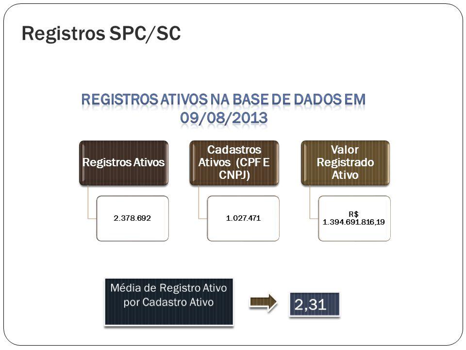 Registros Ativos na Base de Dados em 09/08/2013