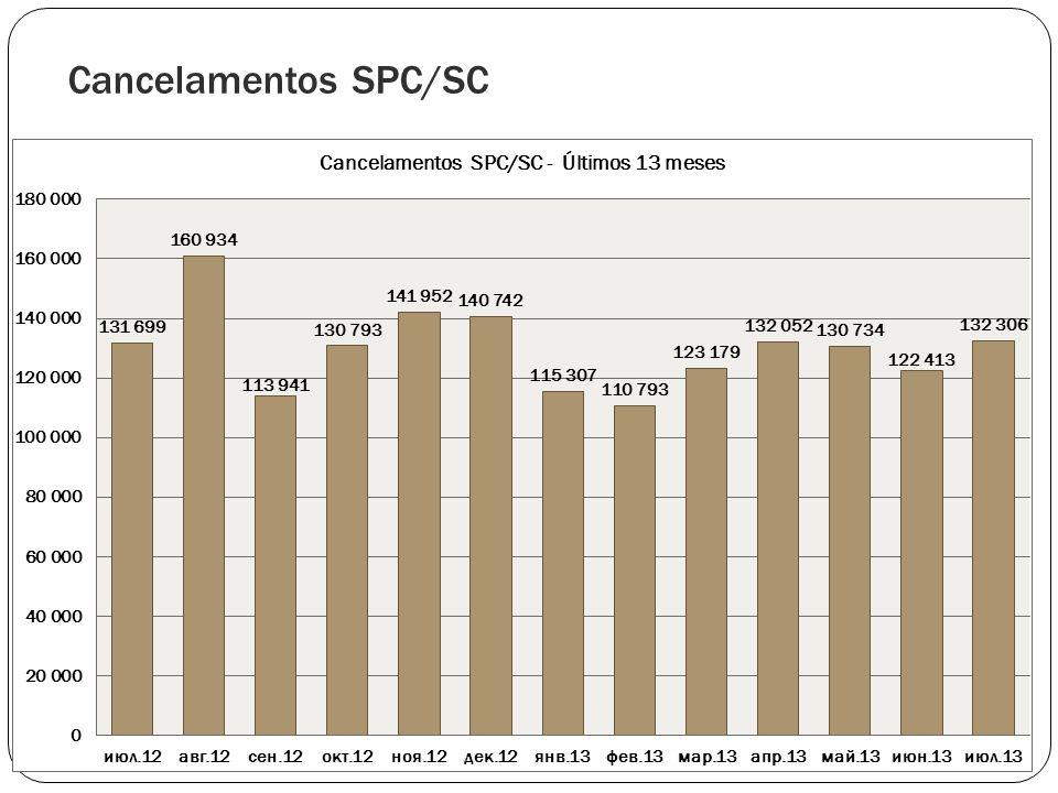 Cancelamentos SPC/SC