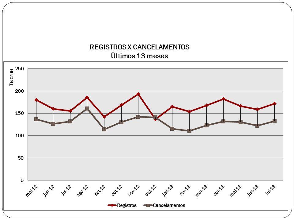 REGISTROS X CANCELAMENTOS