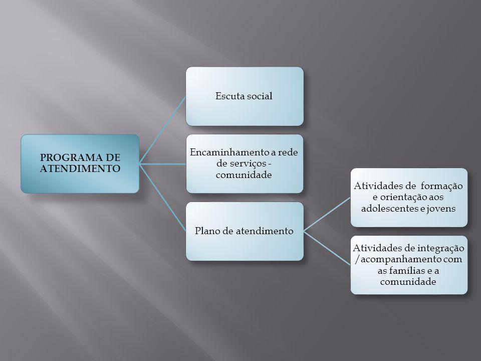 PROGRAMA DE ATENDIMENTO
