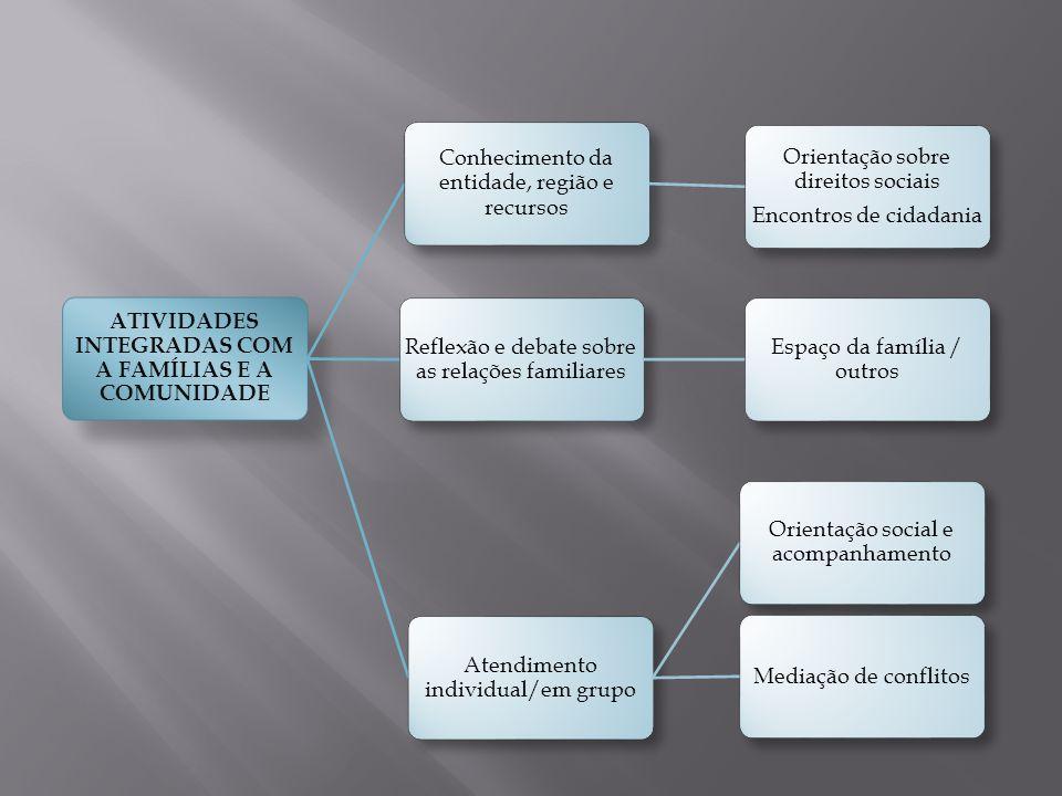 ATIVIDADES INTEGRADAS COM A FAMÍLIAS E A COMUNIDADE