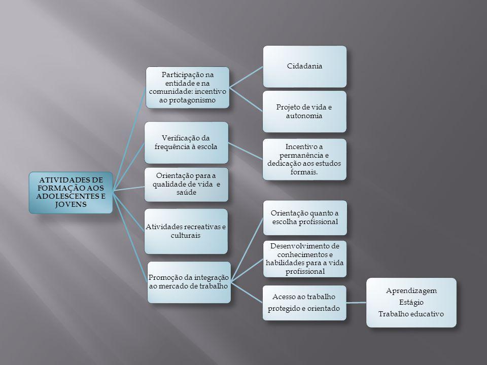 ATIVIDADES DE FORMAÇÃO AOS ADOLESCENTES E JOVENS