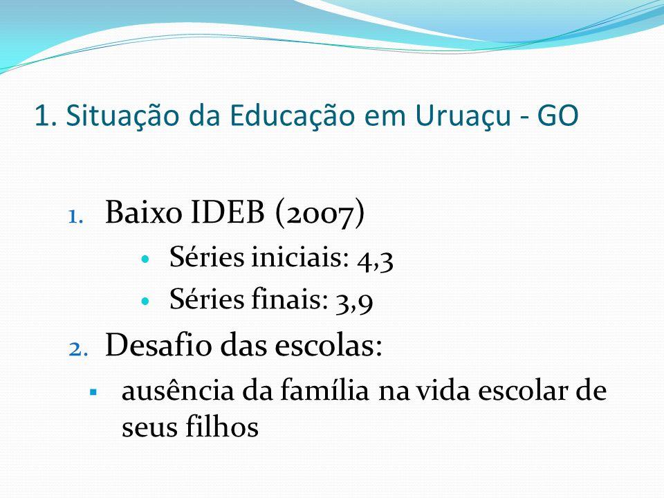 1. Situação da Educação em Uruaçu - GO