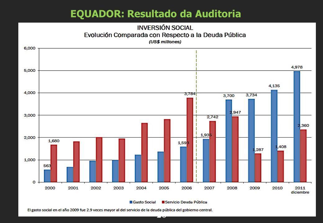 EQUADOR: Resultado da Auditoria