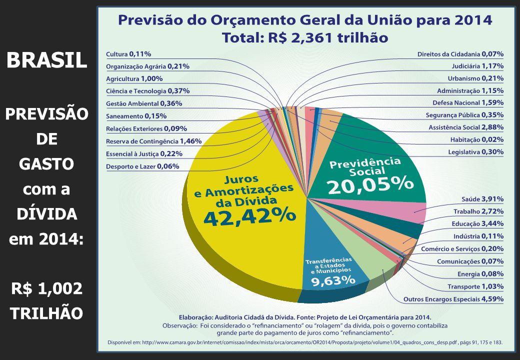 BRASIL PREVISÃO DE GASTO com a DÍVIDA em 2014: R$ 1,002 TRILHÃO