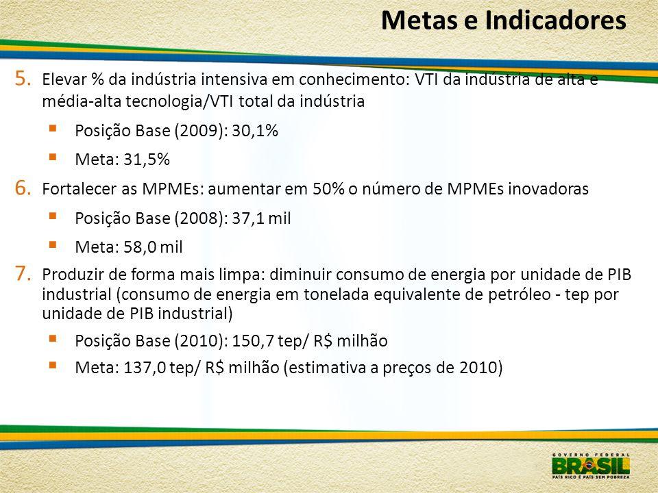 Metas e Indicadores Elevar % da indústria intensiva em conhecimento: VTI da indústria de alta e média-alta tecnologia/VTI total da indústria.