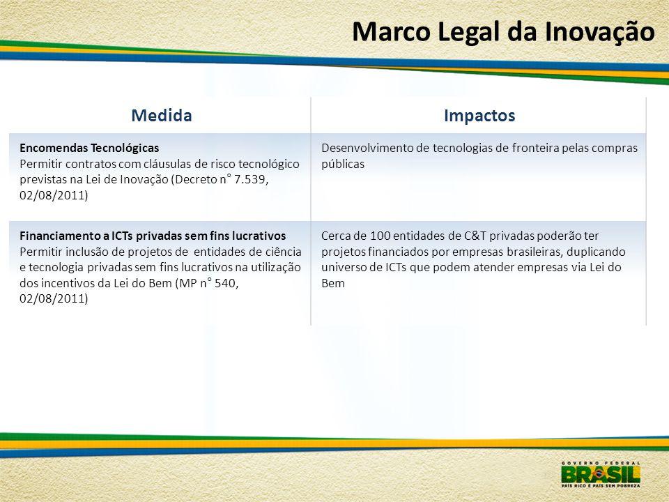 Marco Legal da Inovação