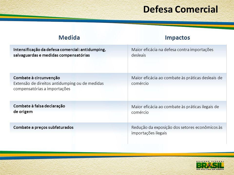 Defesa Comercial Medida Impactos