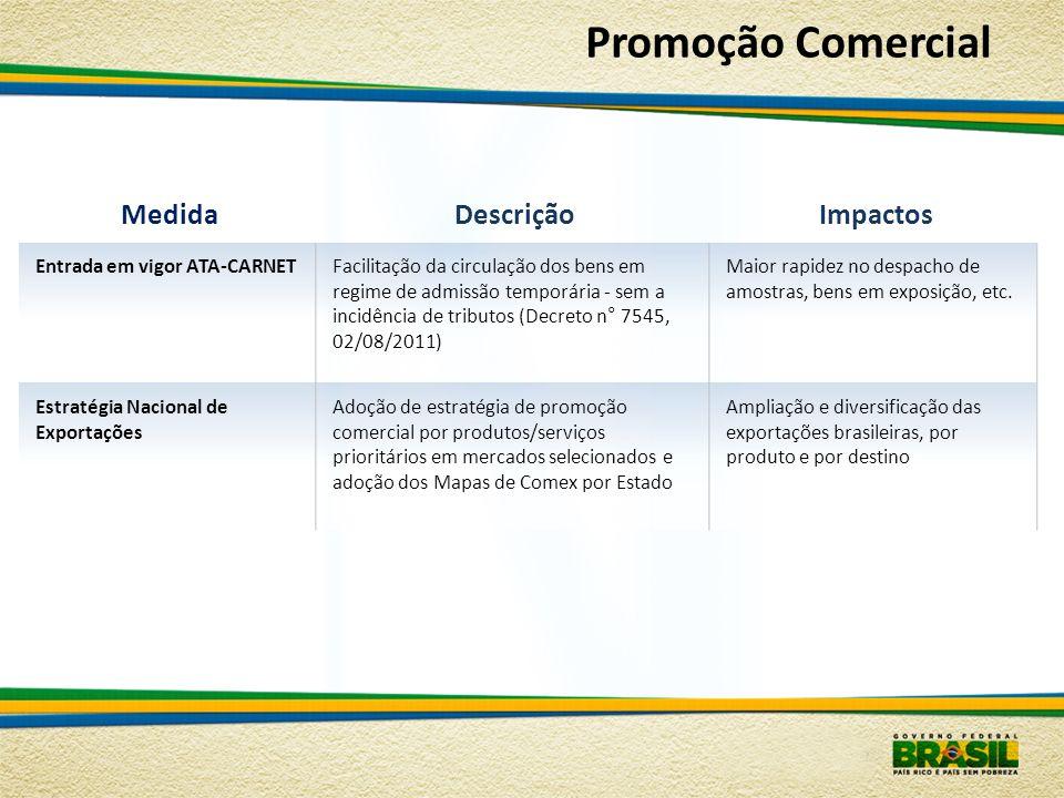 Promoção Comercial Medida Descrição Impactos