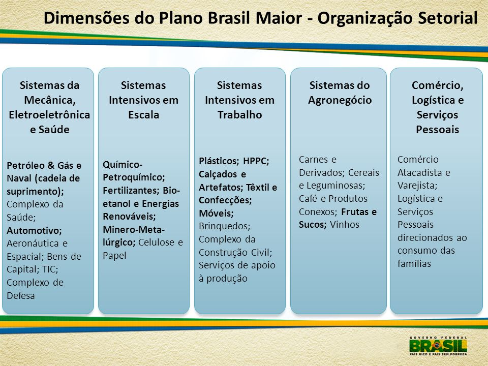 Dimensões do Plano Brasil Maior - Organização Setorial