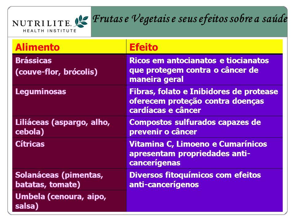 Frutas e Vegetais e seus efeitos sobre a saúde