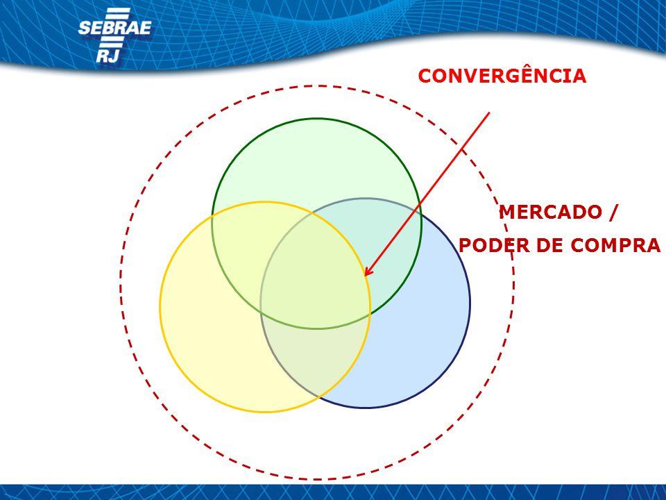 CONVERGÊNCIA MERCADO / PODER DE COMPRA