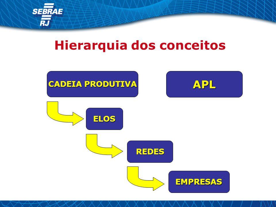 Hierarquia dos conceitos