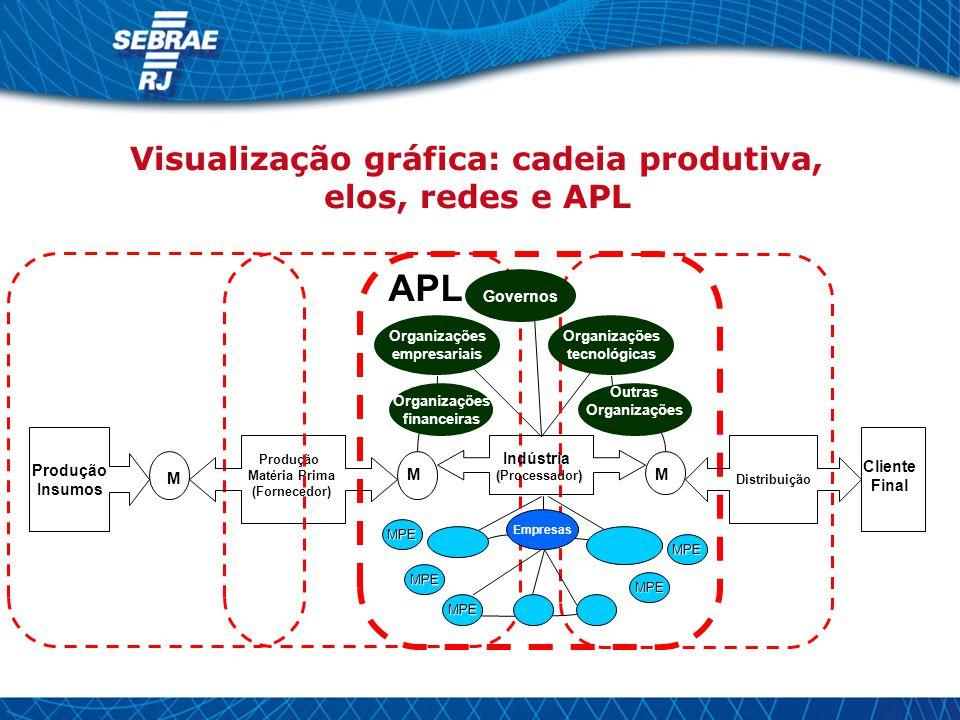 Visualização gráfica: cadeia produtiva,