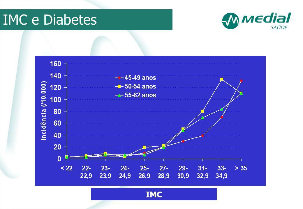 IMC e Diabetes IMC