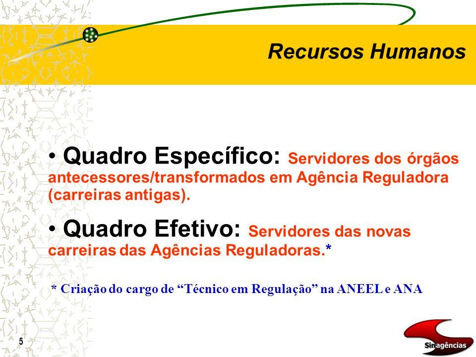 Recursos Humanos Quadro Específico: Servidores dos órgãos antecessores/transformados em Agência Reguladora (carreiras antigas).