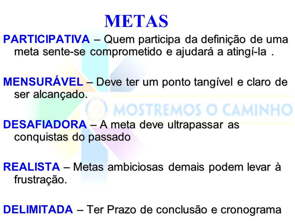 METAS PARTICIPATIVA – Quem participa da definição de uma meta sente-se comprometido e ajudará a atingí-la .