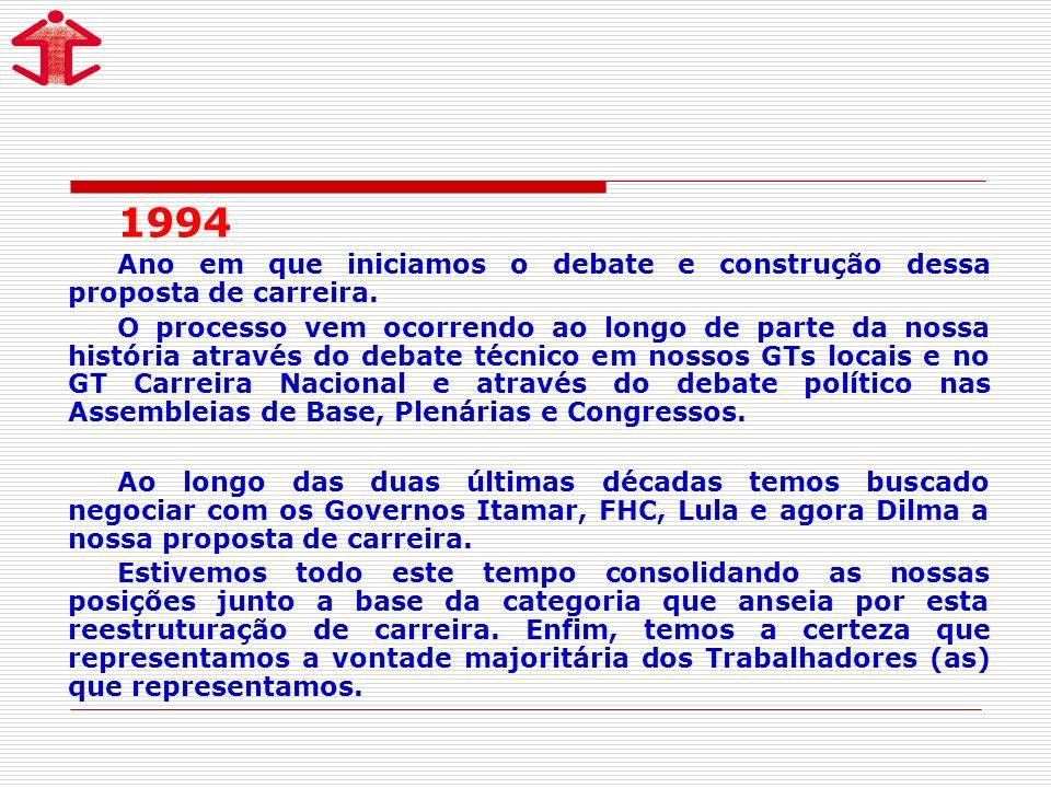 1994Ano em que iniciamos o debate e construção dessa proposta de carreira.
